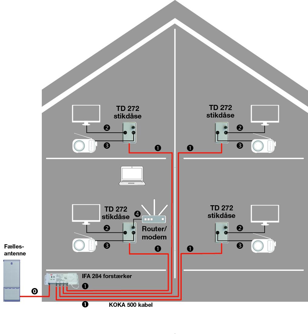 Anlægseksempel med antenneforstærker